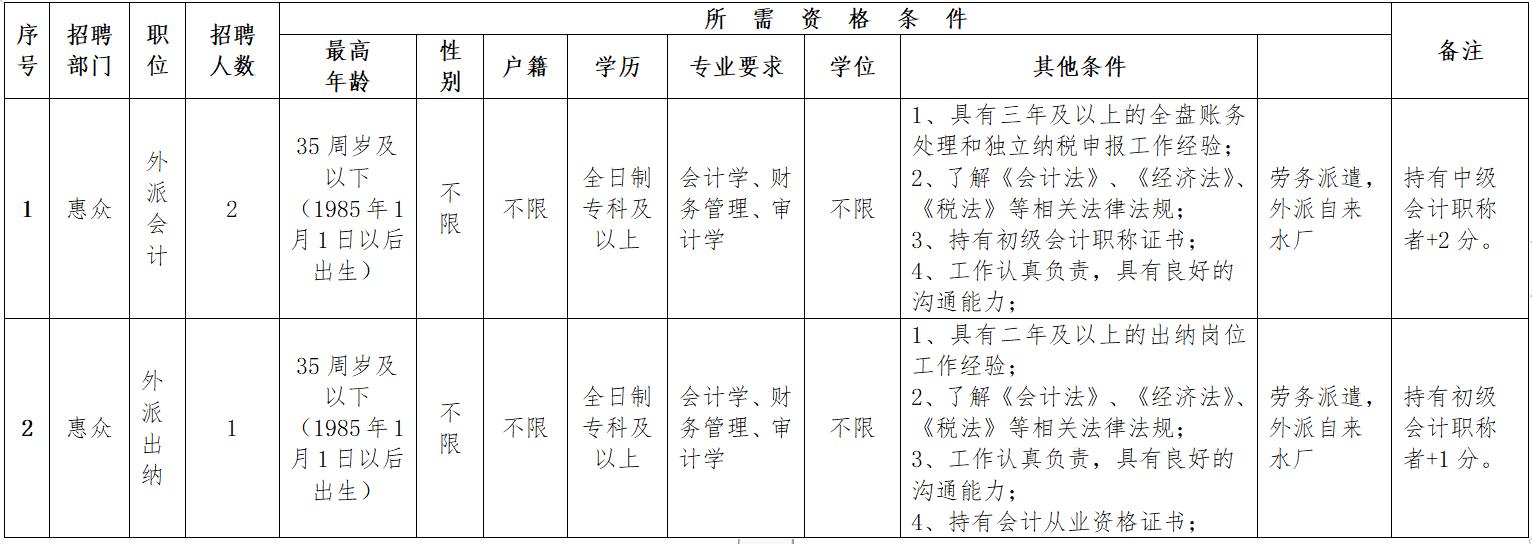 2020年晋江市惠众水利投资开发建设有限公司职位表.png
